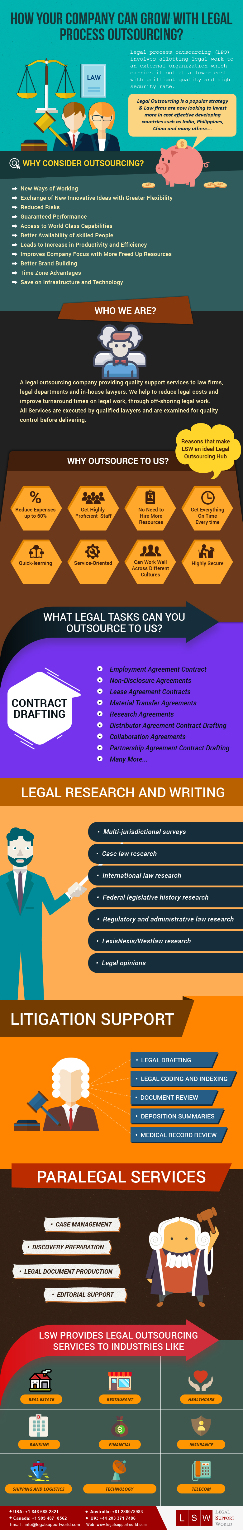 Legal Process Outsourcing Providers