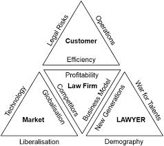 Lawyers KPI