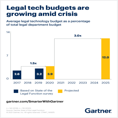 Legal Tech budget raise admist crisis